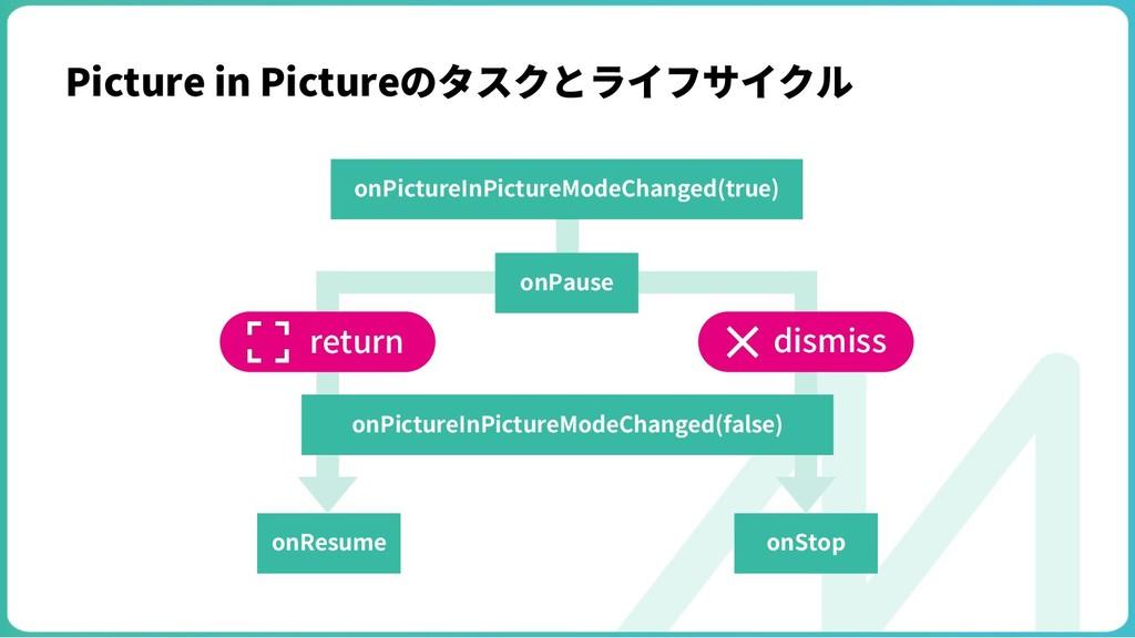 Picture in Pictureのタスクとライフサイクル onPictureInPictu...