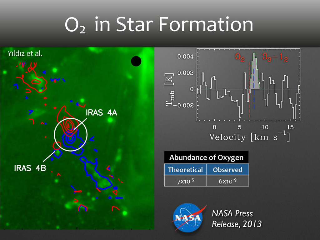 O2 Abundance of Oxygen Yıldız et al...
