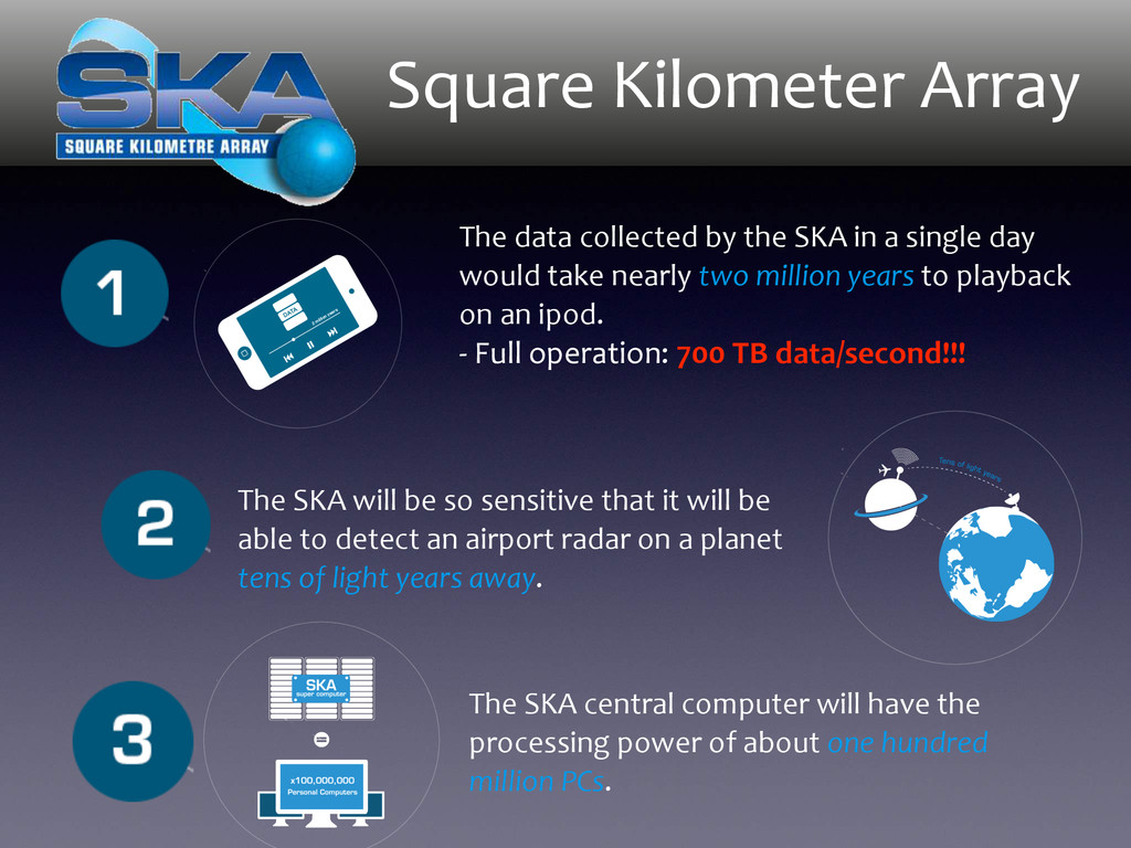 Square Kilometer Array The data col...