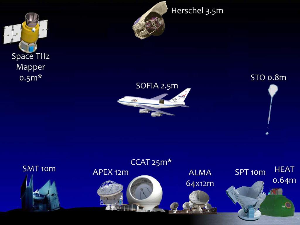 SMT 10m APEX 12m CCAT 25m* ALMA  64...