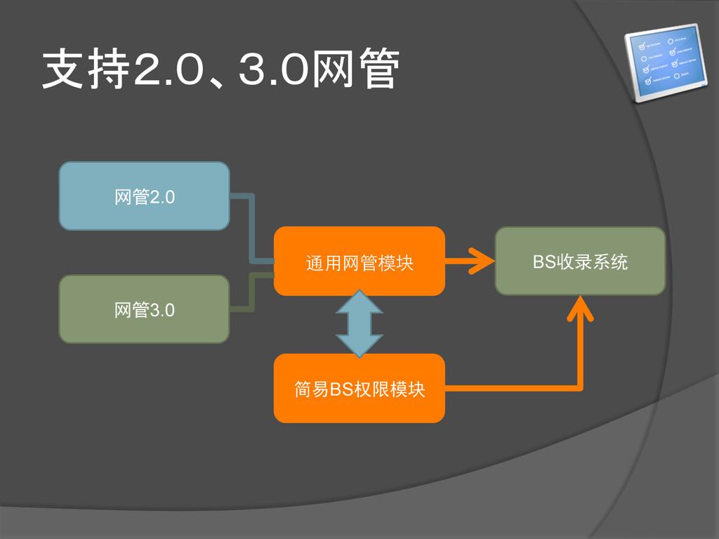 支持2.0、3.0网管 网管2.0 网管3.0 通⽤用⺴⽹网管模块 BS收录系统 简易BS权限...