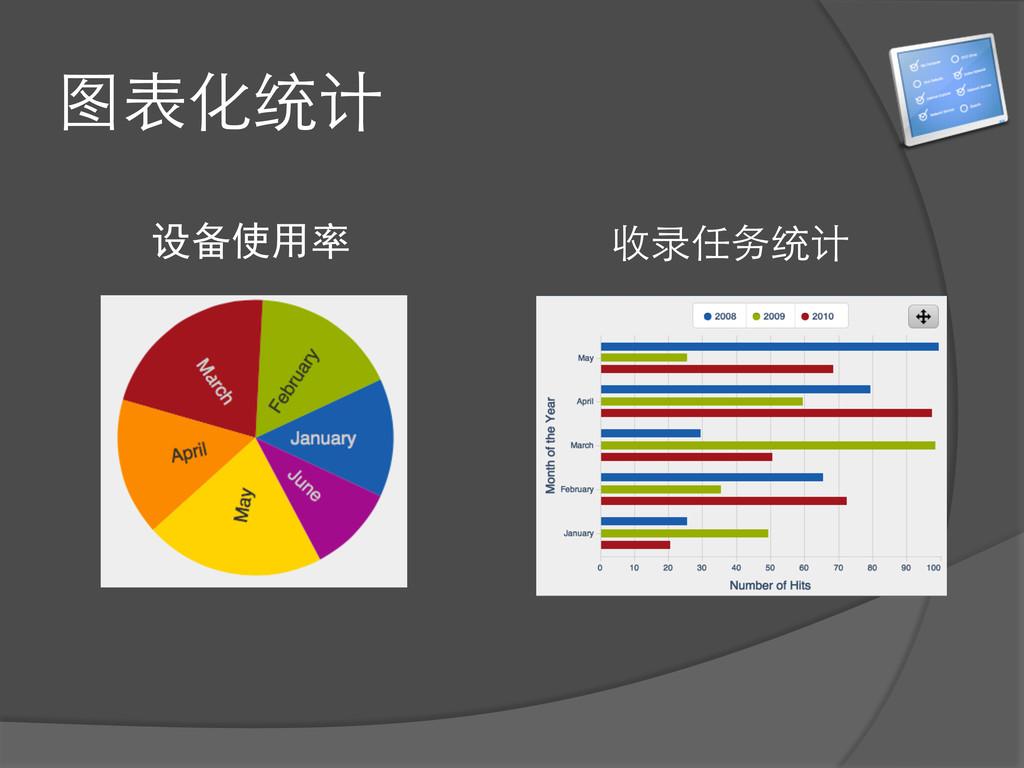 图表化统计 设备使用率 收录任务统计