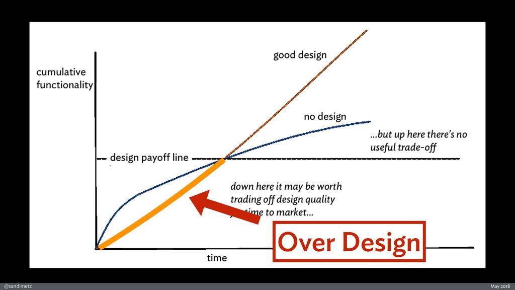 @sandimetz May 2018 Over Design