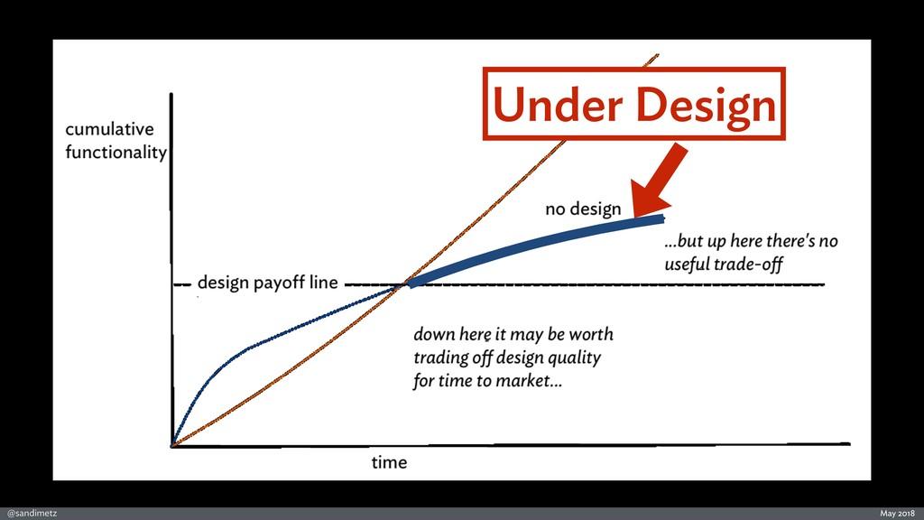 @sandimetz May 2018 Under Design