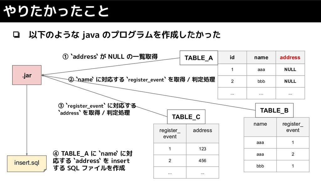 ❏ 以下のような java のプログラムを作成したかった やりたかったこと id name a...
