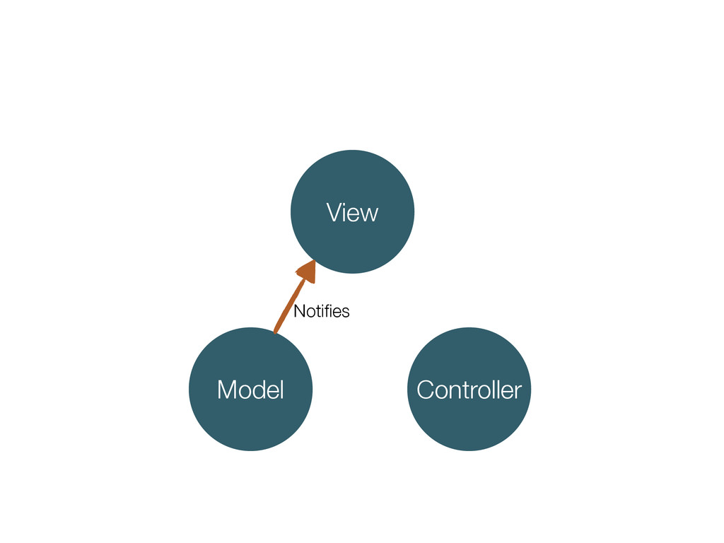 Controller Model View Notifies