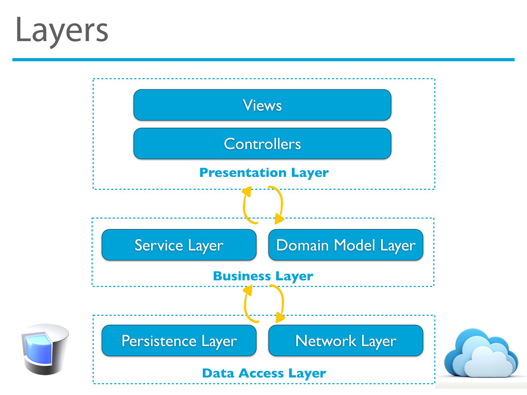 Layers Presentation Layer Data Access Layer Bus...