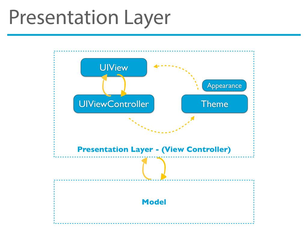 Presentation Layer Presentation Layer - (View C...
