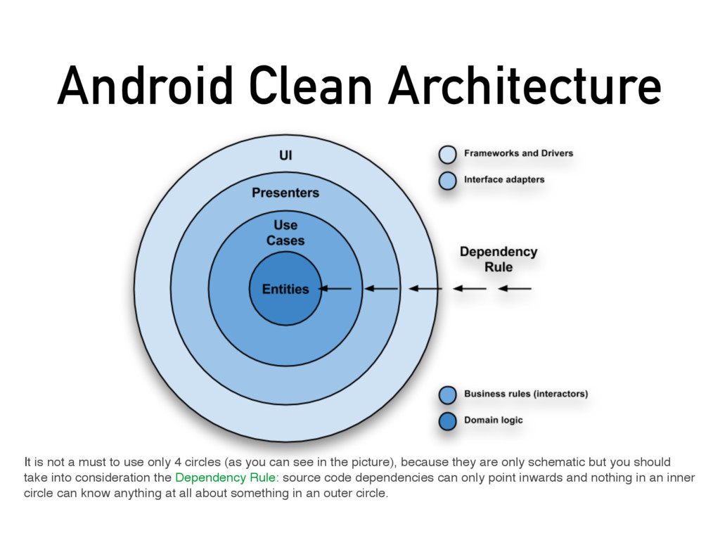 Android Clean Architecture It is not a must to ...
