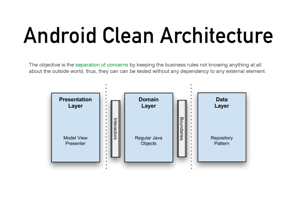 Android Clean Architecture The objective is the...