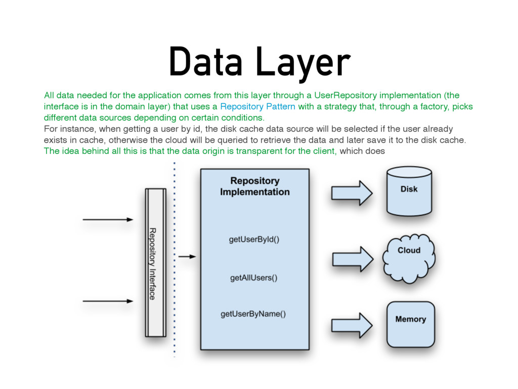 Data Layer All data needed for the application ...