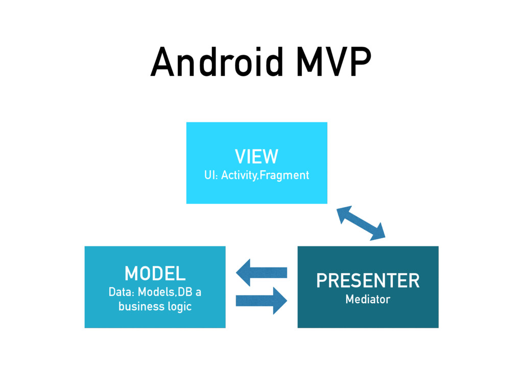 Android MVP MODEL Data: Models,DB a business lo...