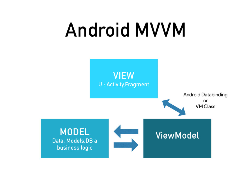 Android MVVM MODEL Data: Models,DB a business l...