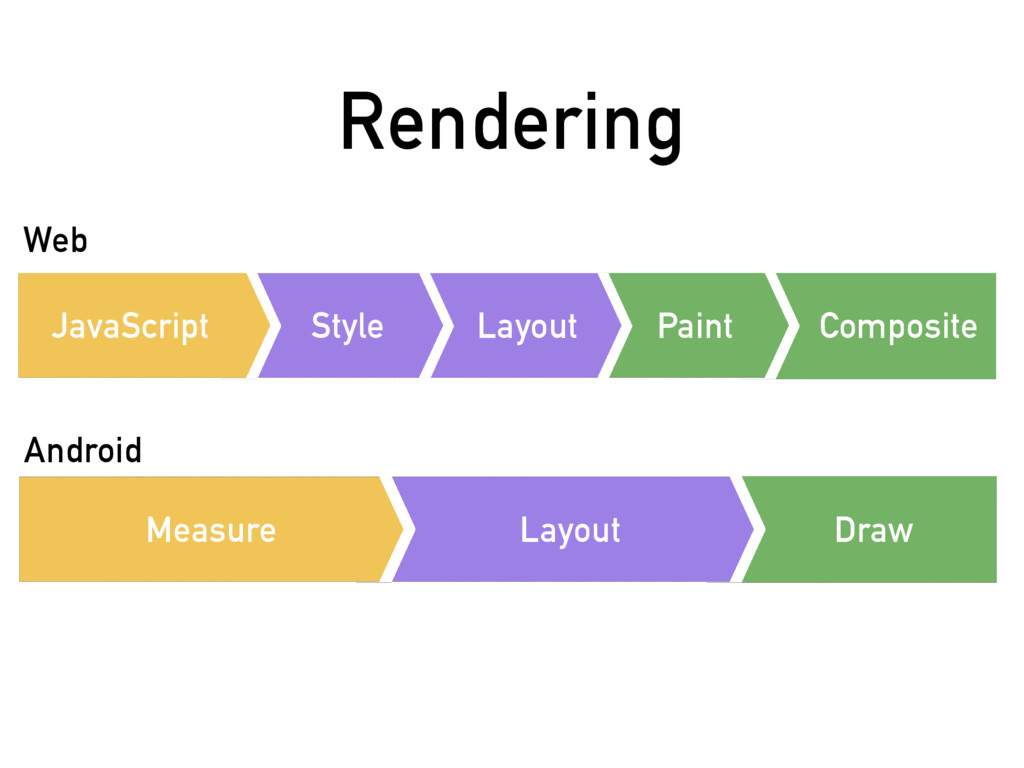 Rendering Web Android Draw Layout Measure Compo...