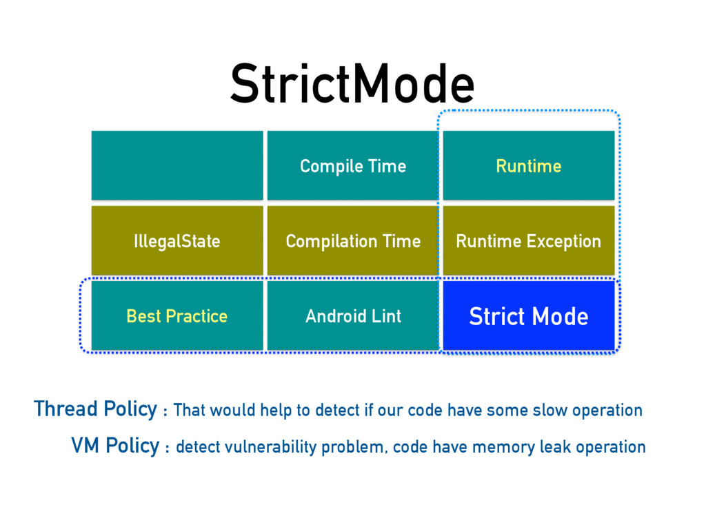 StrictMode IllegalState Best Practice Compile T...