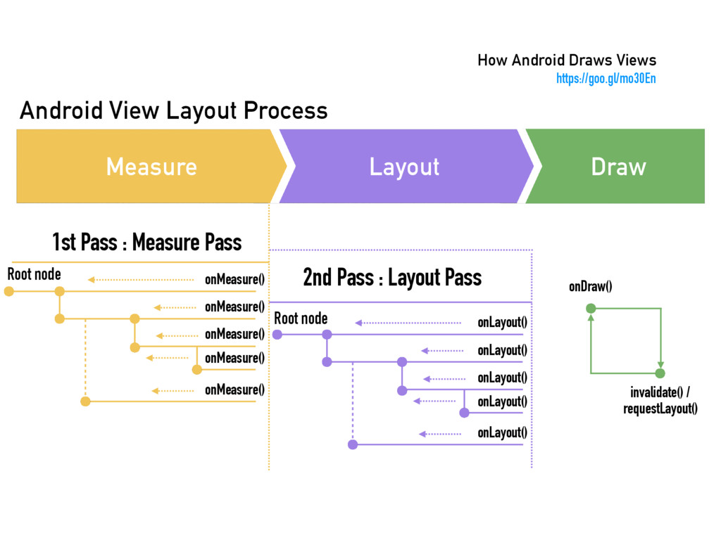 Android View Layout Process Draw Layout Measure...