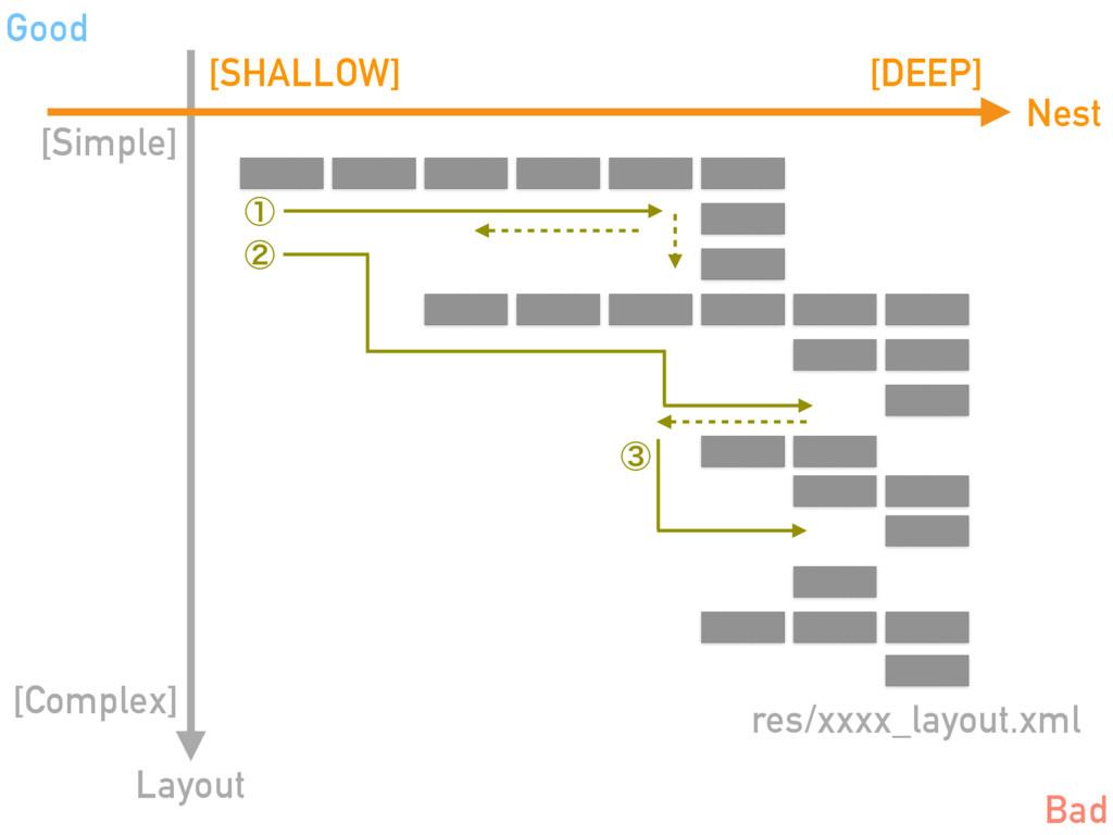 Nest [SHALLOW] [DEEP] [Complex] [Simple] Layout...