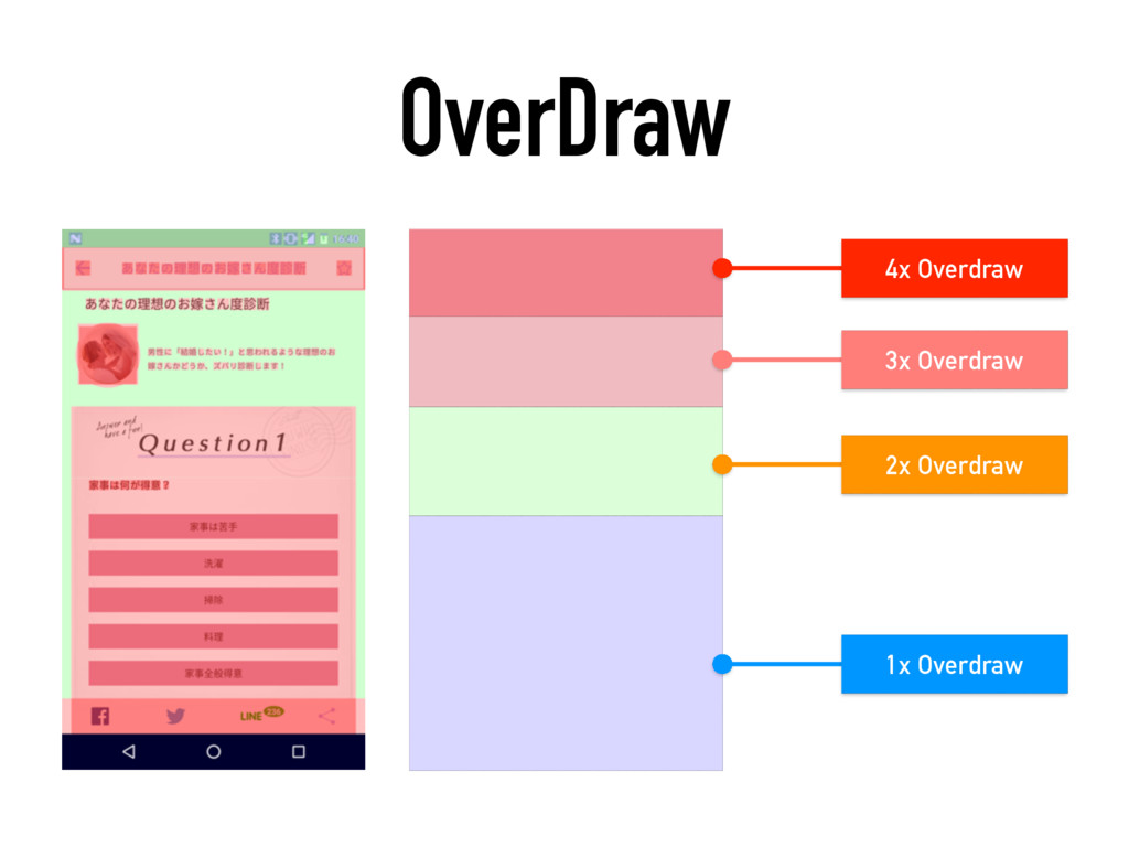 OverDraw 1x Overdraw 2x Overdraw 3x Overdraw 4x...