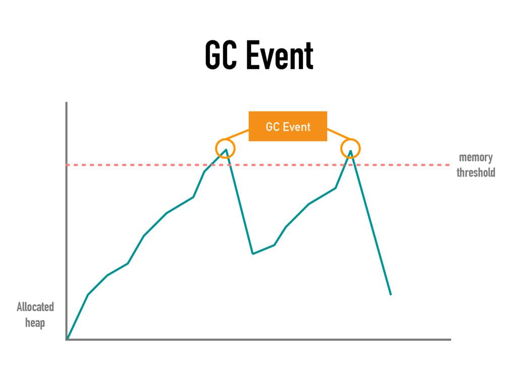 GC Event GC Event memory threshold Allocated ...
