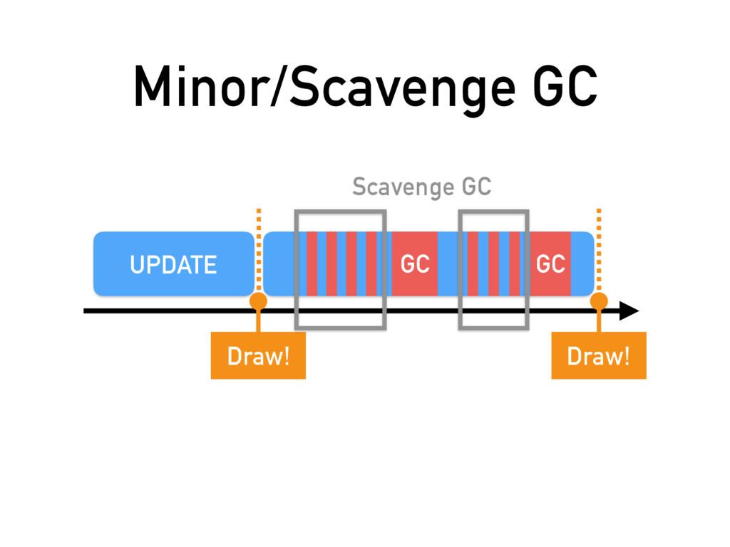 Minor/Scavenge GC UPDATE Draw! Draw! GC GC Scav...