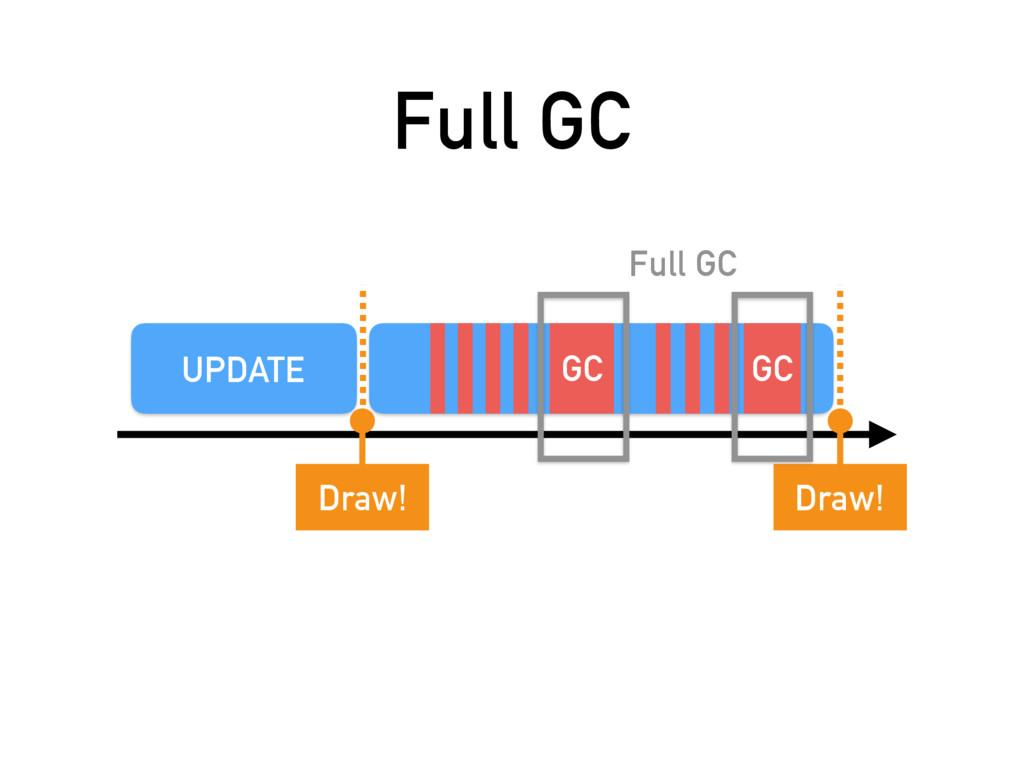 Full GC UPDATE Draw! Draw! GC GC Full GC