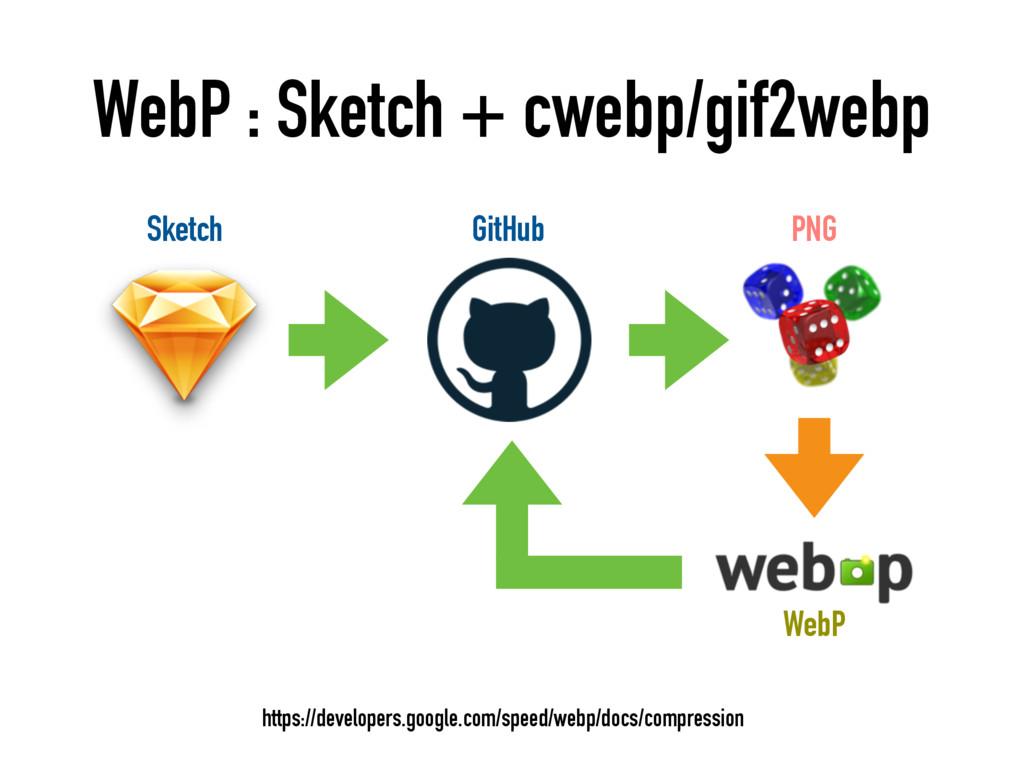 WebP : Sketch + cwebp/gif2webp https://develope...