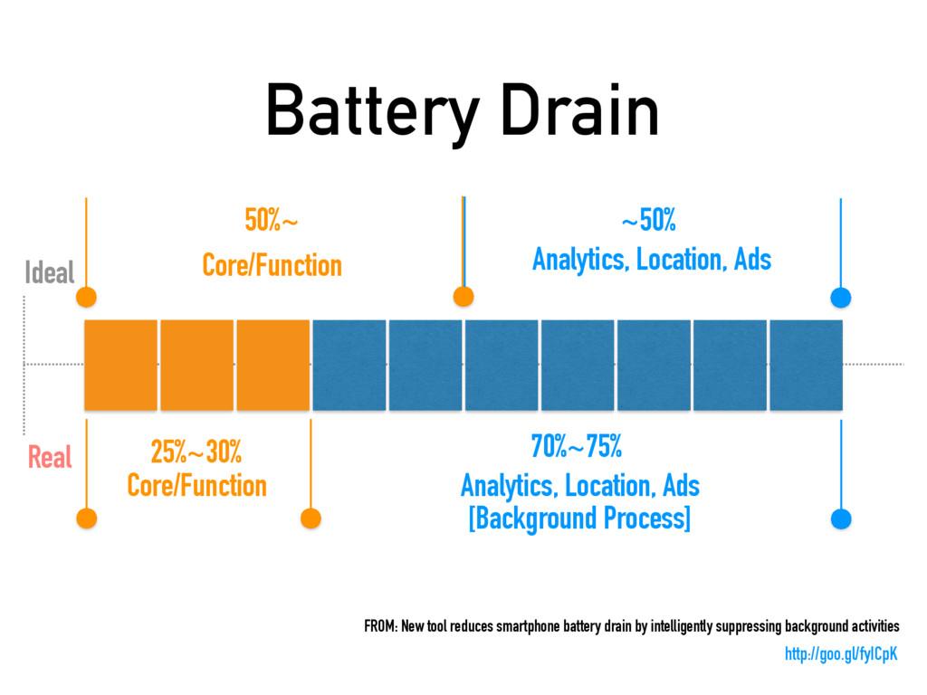 Battery Drain 25%~30% Core/Function 70%~75% Ana...
