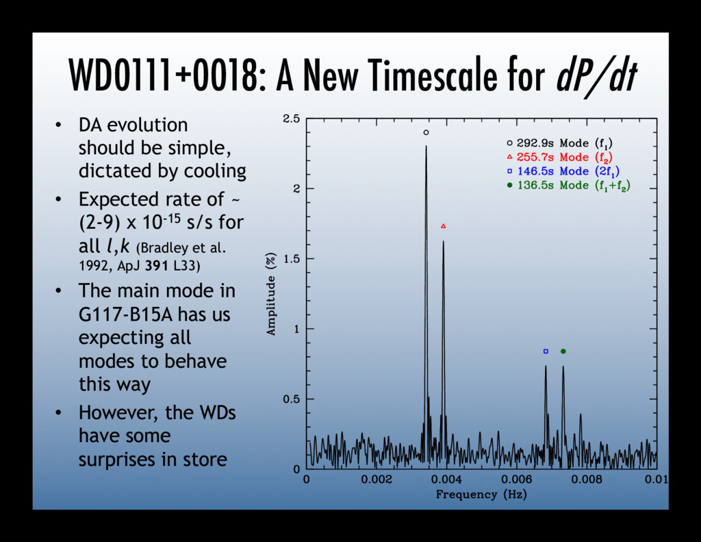 WD0111+0018: A New Timescale for dP/dt •  DA ev...