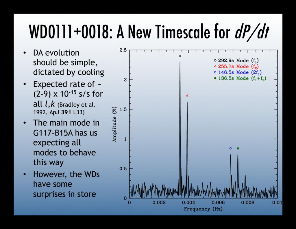 WD0111+0018: A New Timescale for dP/dt • DA ev...