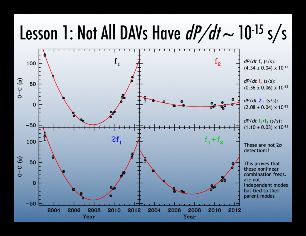 Lesson 1: Not All DAVs Have dP/dt ~ 10-15 s/s d...