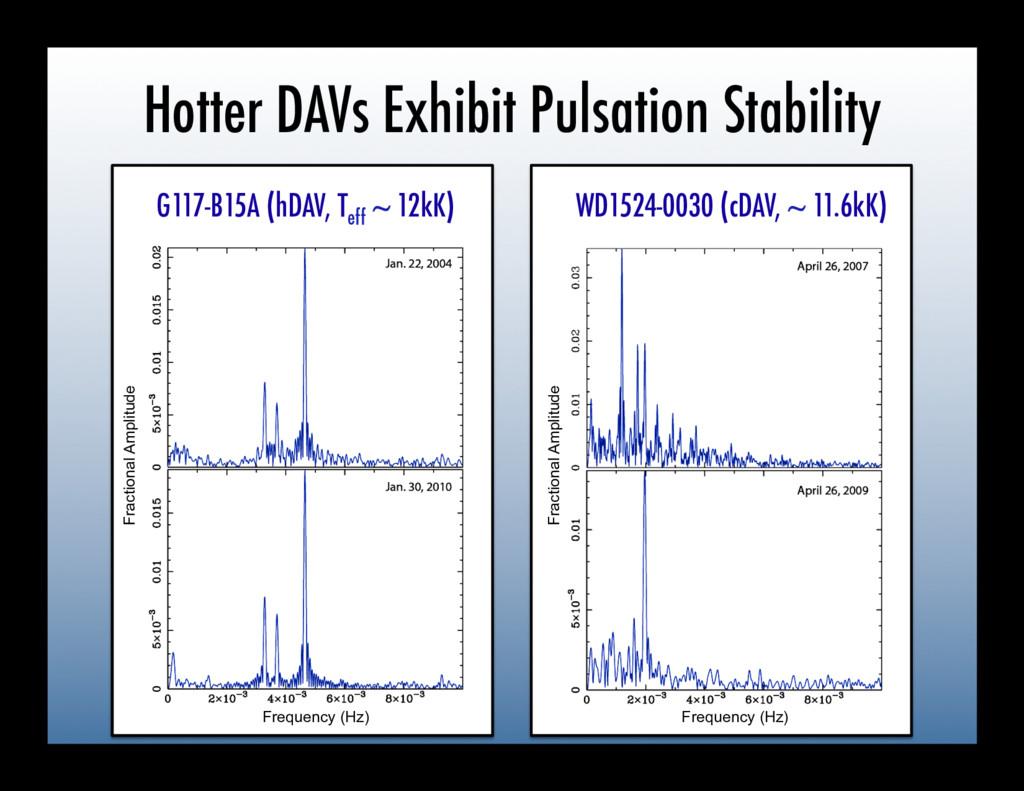 Hotter DAVs Exhibit Pulsation Stability G117-B1...