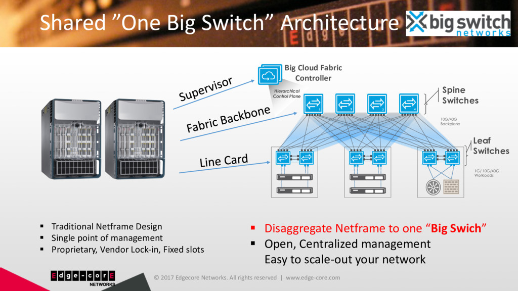 """Shared """"One Big Switch"""" Architecture © 2017 Edg..."""
