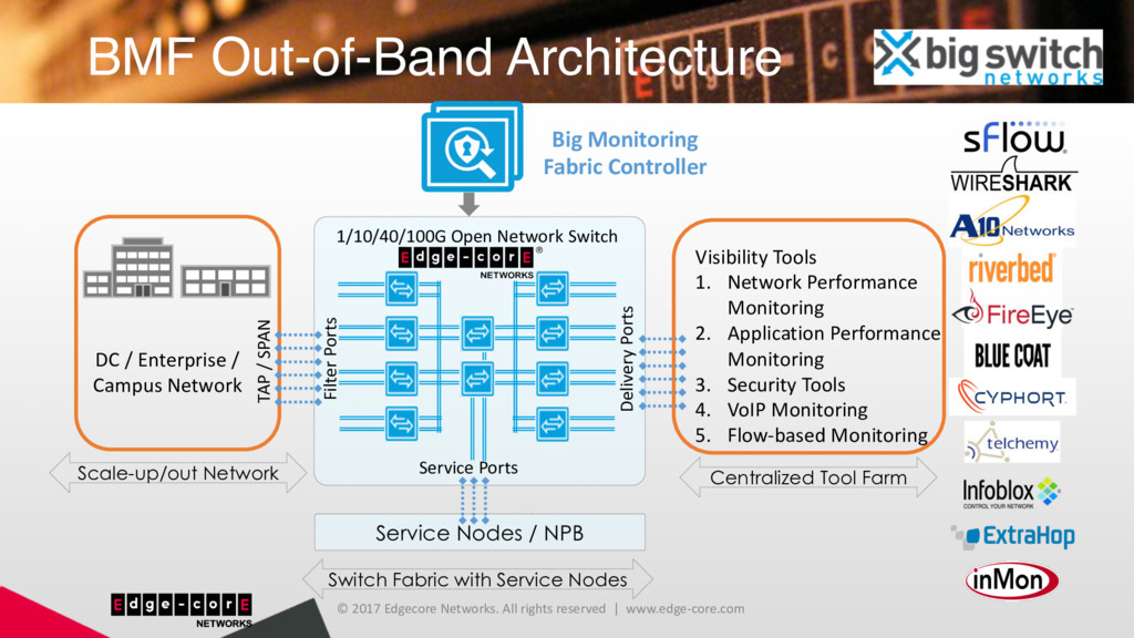 BMF Out-of-Band Architecture © 2017 Edgecore Ne...