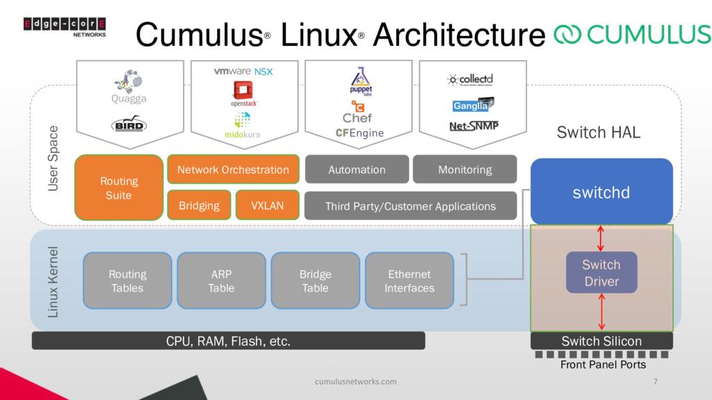Cumulus® Linux® Architecture cumulusnetworks.co...
