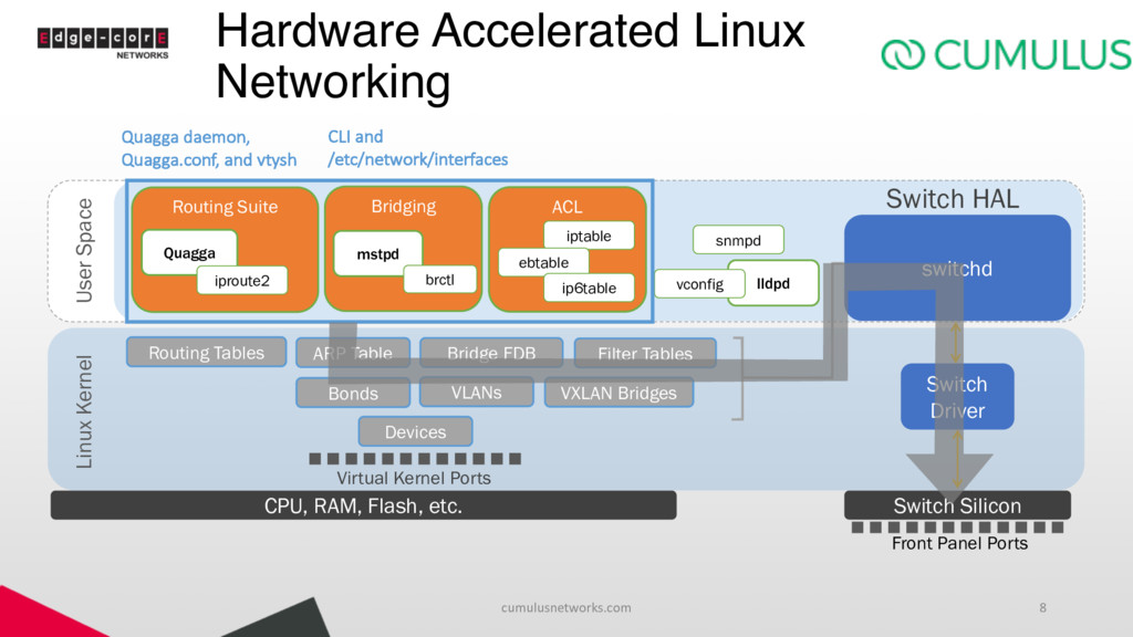 Hardware Accelerated Linux Networking cumulusne...