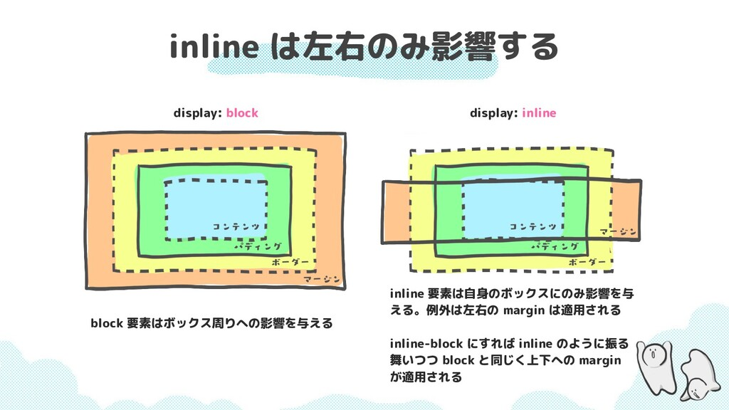 inline は左右のみ影響する display: block display: inline...