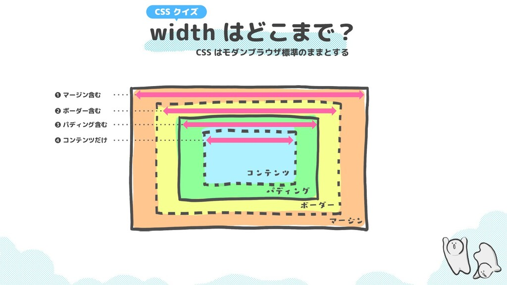 width はどこまで? CSS クイズ CSS はモダンブラウザ標準のままとする ❹ コンテ...