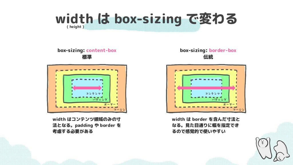 width は box-sizing で変わる box-sizing: content-box...