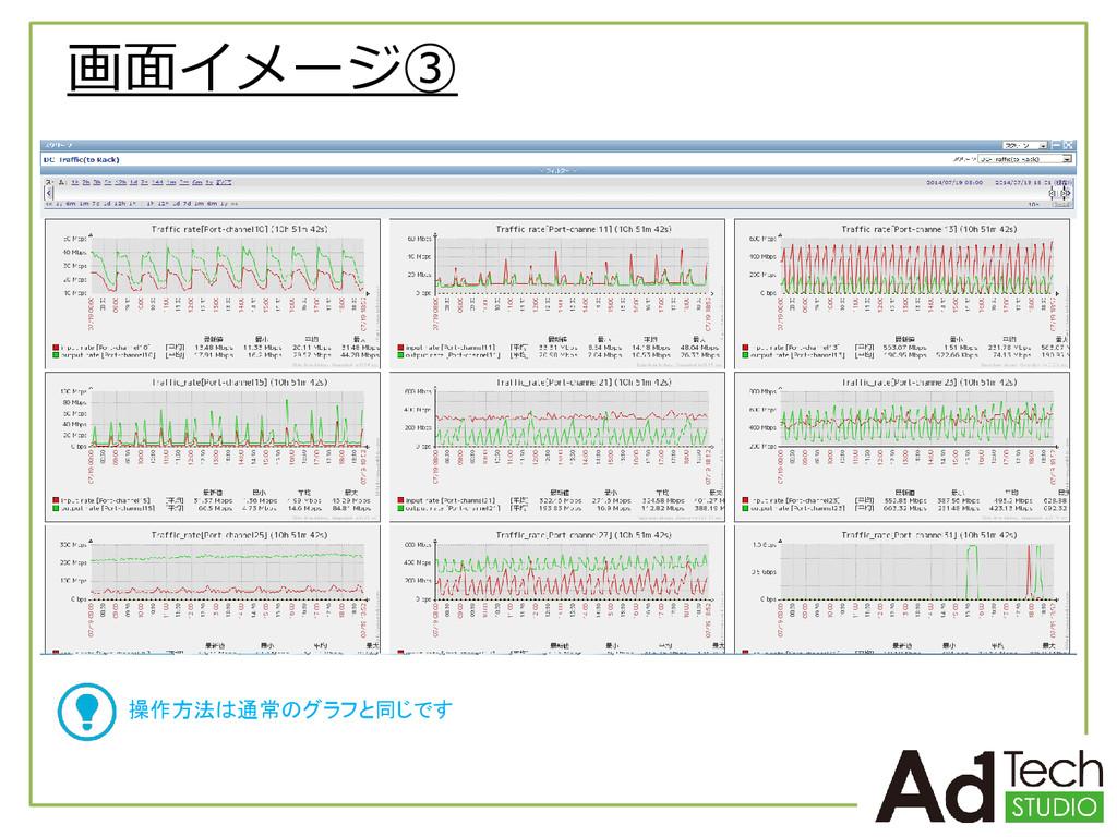 画面イメージ③ 操作方法は通常のグラフと同じです