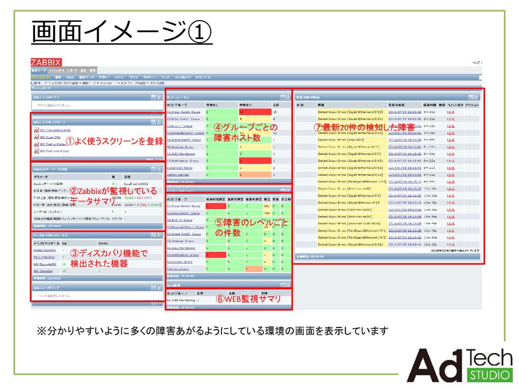 画面イメージ① ①よく使うスクリーンを登録 ②Zabbixが監視している データサマリ ③ディ...