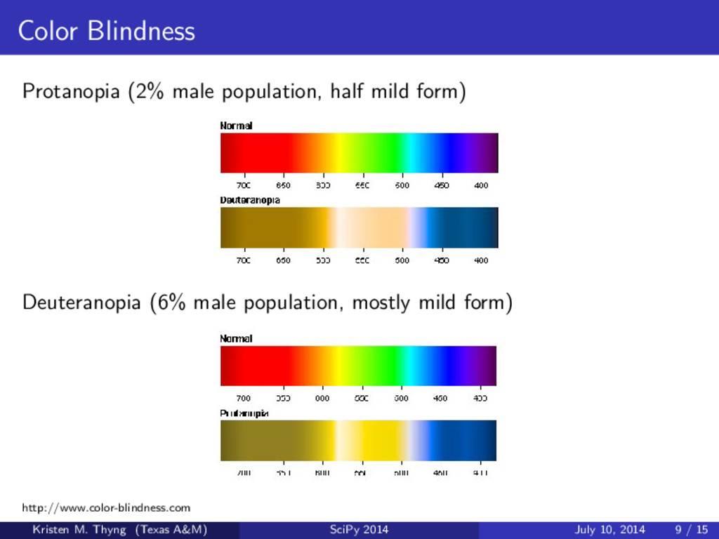 Color Blindness Protanopia (2% male population,...