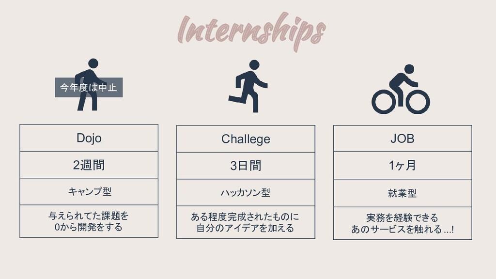 今年度は中止 Internships Dojo 2週間 キャンプ型 与えられてた課題を 0か...