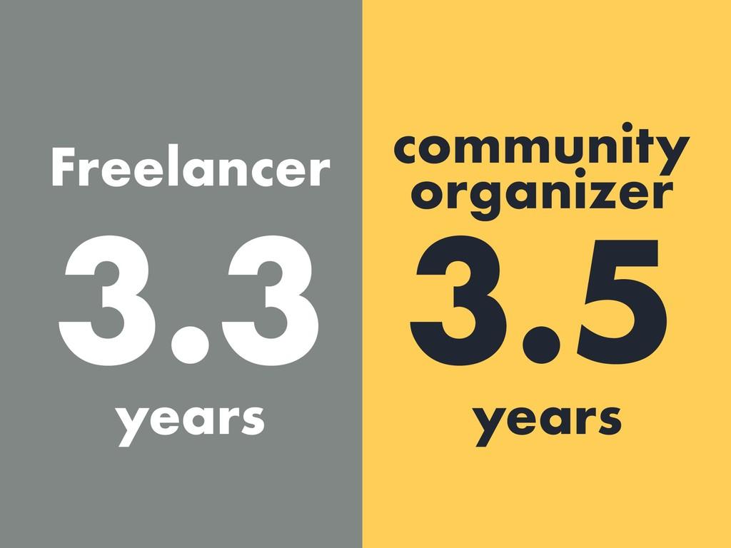 3.3 3.5 Freelancer community organizer years ye...