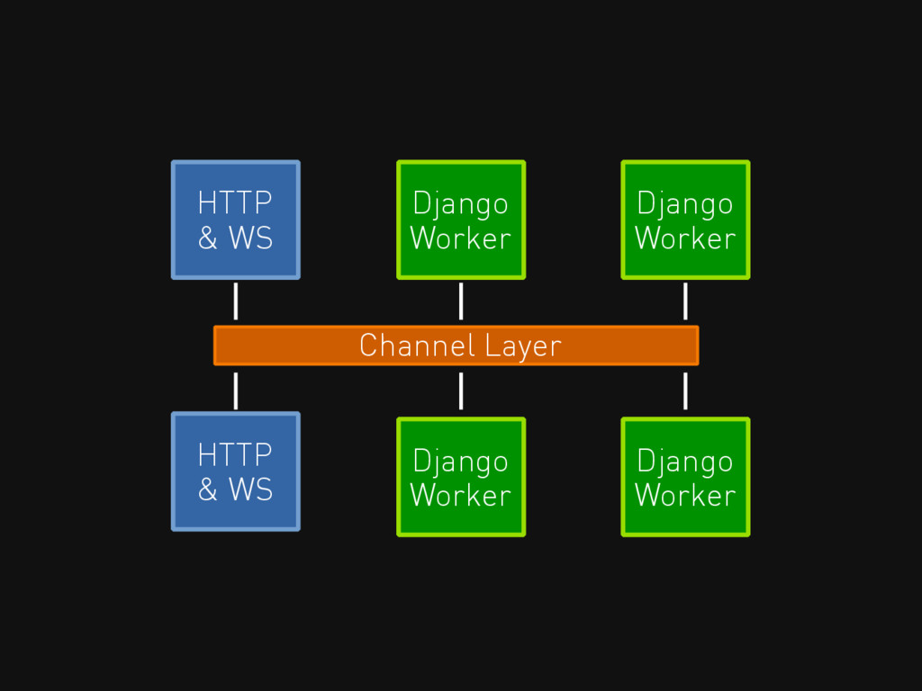 HTTP & WS Channel Layer Django Worker HTTP & WS...