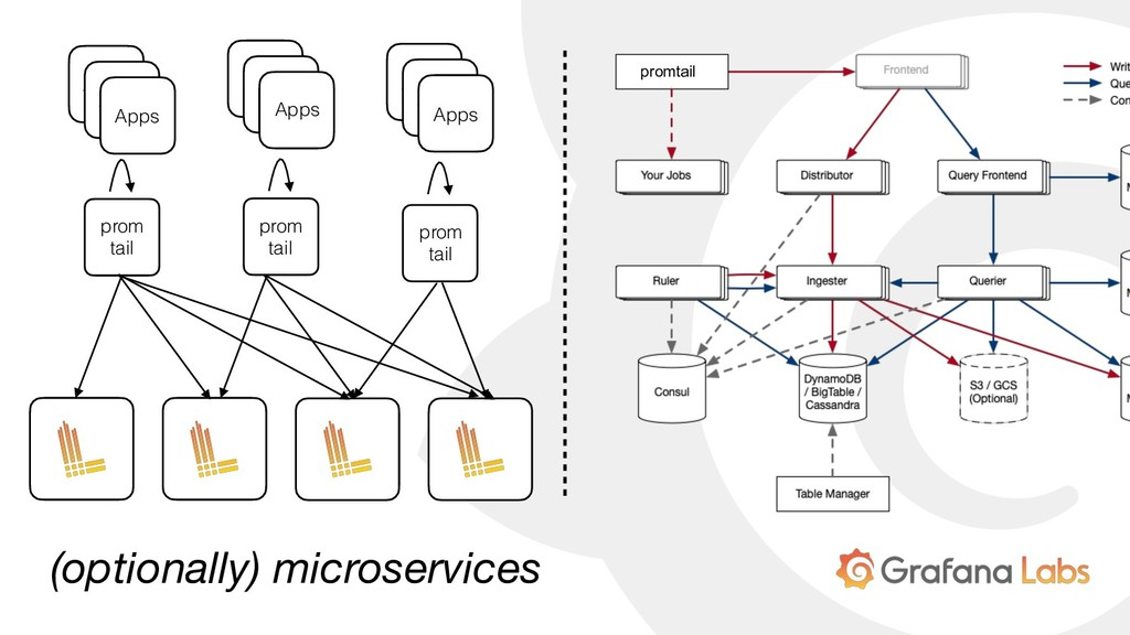 (optionally) microservices promtail prom tail A...