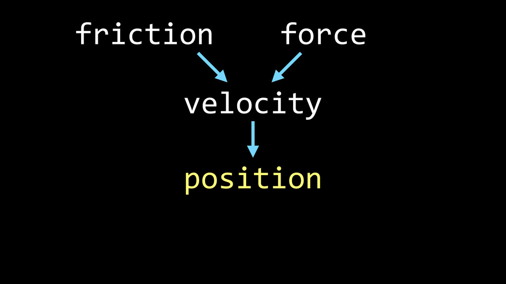position velocity force friction
