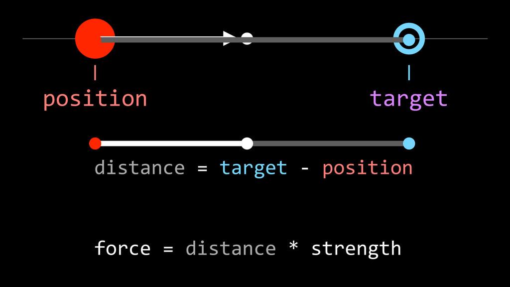 position target distance = target -‐ posit...