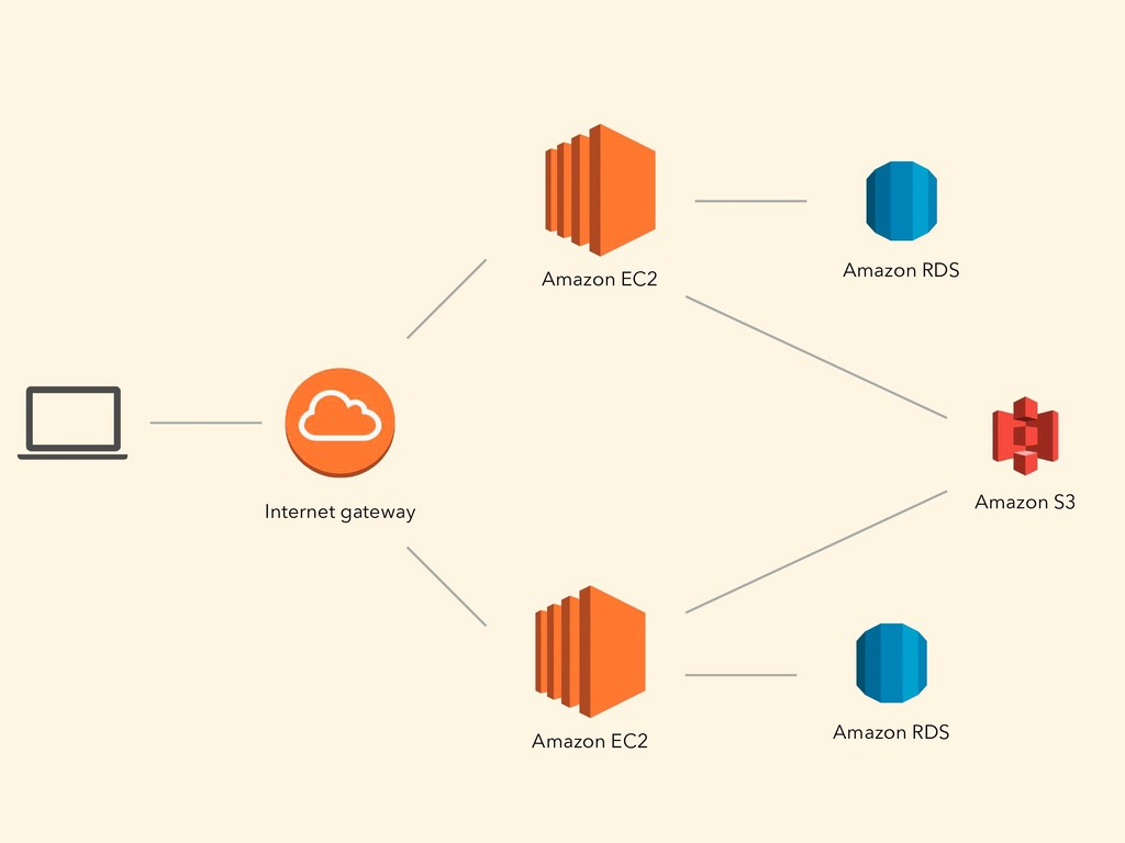 Internet gateway Amazon RDS Amazon S3 Amazon EC...