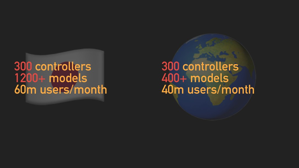 # 300 controllers 400+ models 40m users/month ...