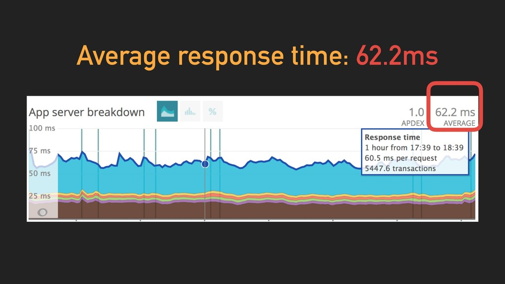 Average response time: 62.2ms
